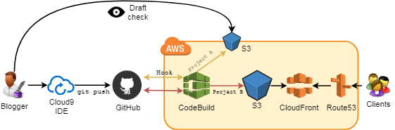 Deprecated] Jekyll CBCD Pipeline to the Cloud